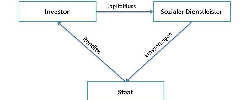 Social Impact Bonds Model -Unternehmensberatung - Nachhaltigkeit, Innovation & Regionalentwicklung